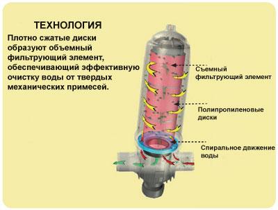 Схема дискового фильтра DF